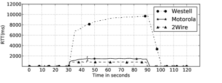 Upload times, in seconds (linear)