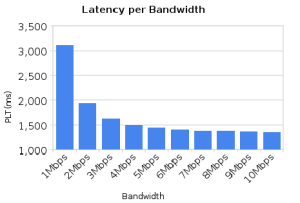 Page Load Time Versus Bandwidth