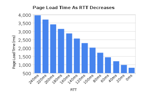 Page Load Time as RTT Decreases